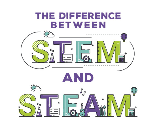 The difference between STEM & STEAM